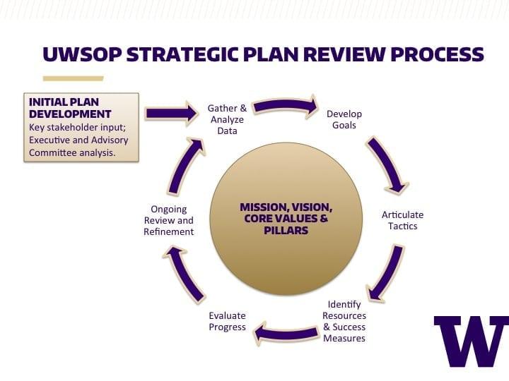 UWSOP 2015-2020 Strategic Plan School of Pharmacy