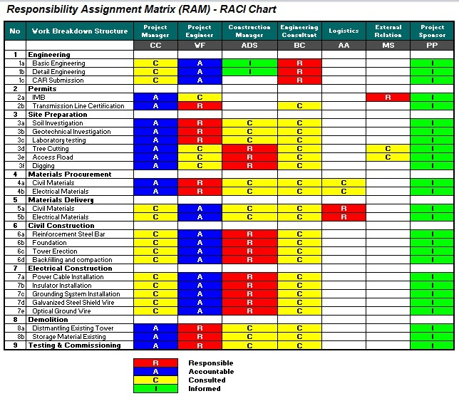 Raci Chart Template Itil Raci Matrix Itil Raci Matrix - Excel - raci chart template