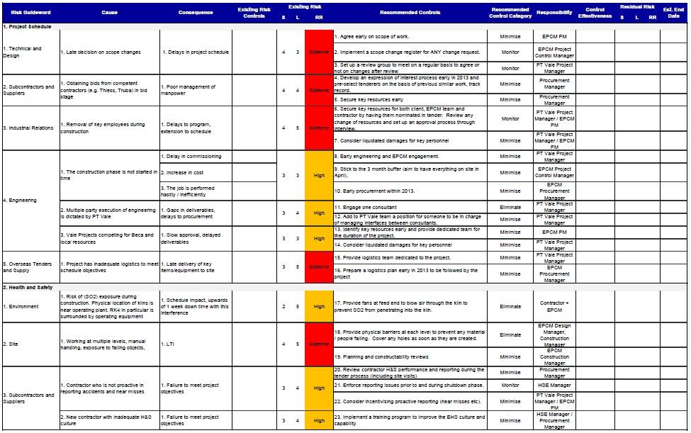 W16_SAS_Developing Risk Management Plan for Electric Furnace Rebuild - risk plan