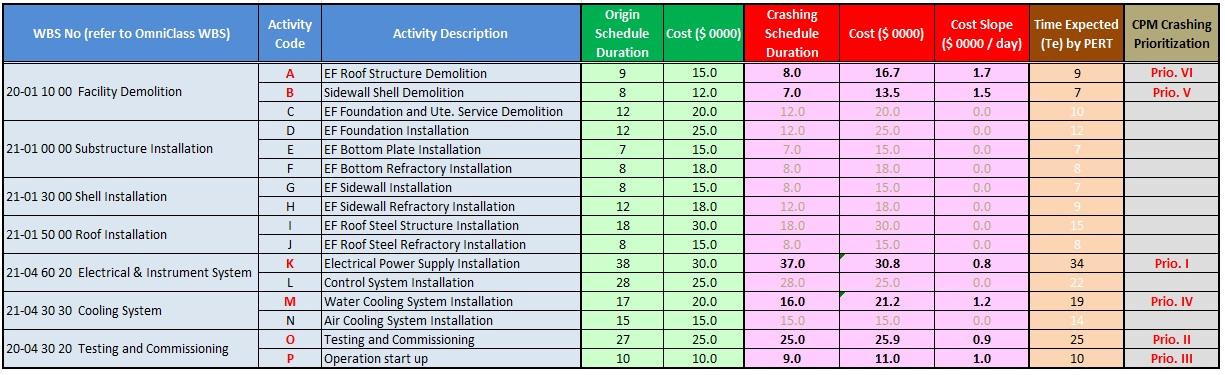 satriaardi8 u2013 Soroako AACE 2014 - project prioritization template
