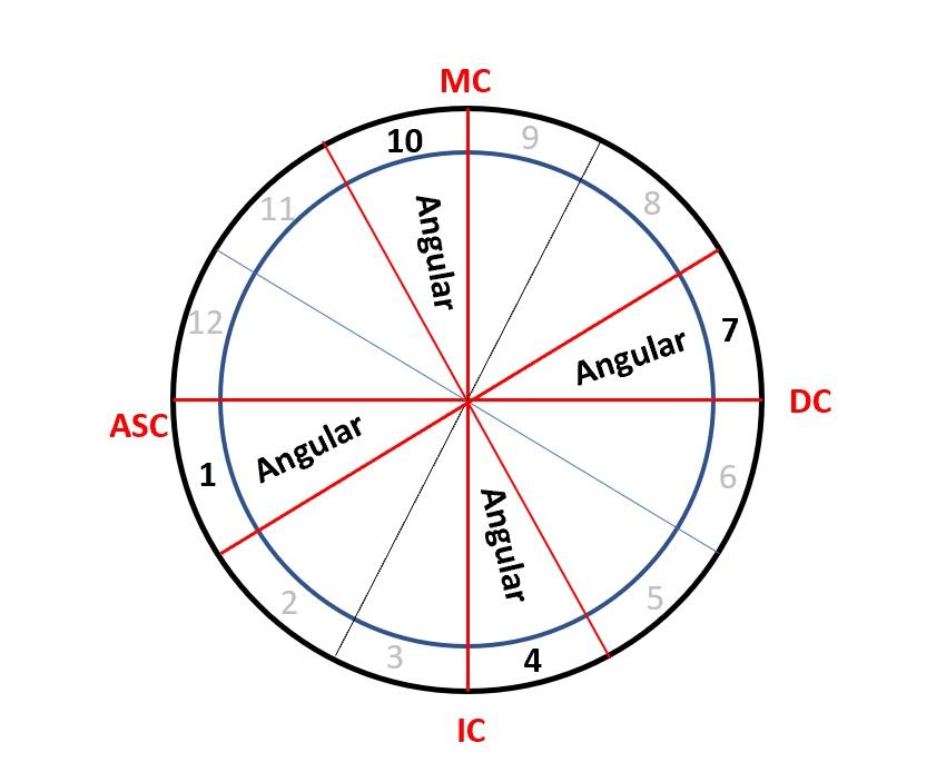 Mindful Heart Astrology ~ Angular Houses