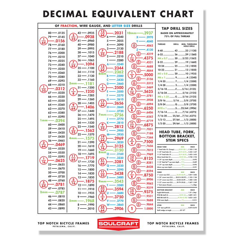 Soulcraft Decimal Equivalent  Drill Chart - Soulcraft Cycles
