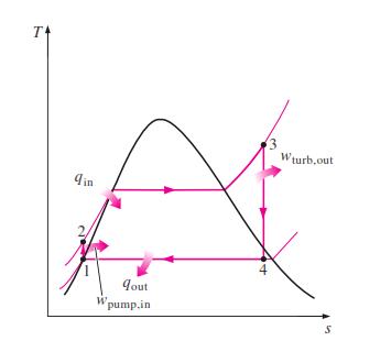 pwr ts diagram