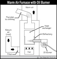 Warm Air Furnace | Sound Home Inspections, Inc. | CT and RI