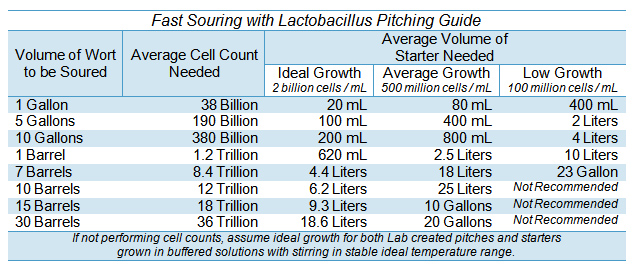 Lactobacillus 20 - Advanced Techniques for Fast Souring Beer - pitching chart