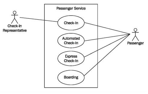 Constructing Use Case Diagrams