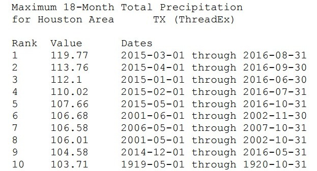 Wettest 18-month periods on record in Houston. (Paul Lewis/National Weather Service)