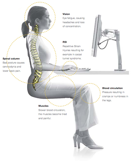 Image showing the stresses on our body when sitting at a desk