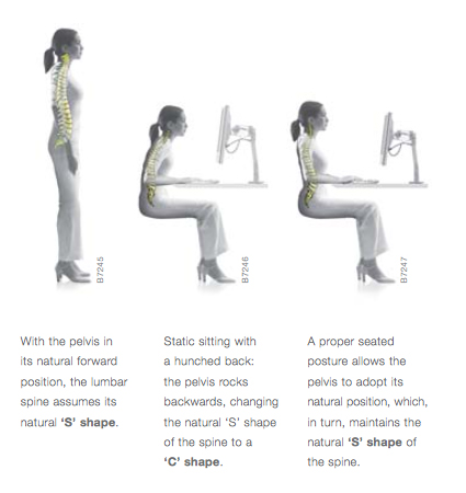 Image showing posture when sitting and stand at a desk monitor