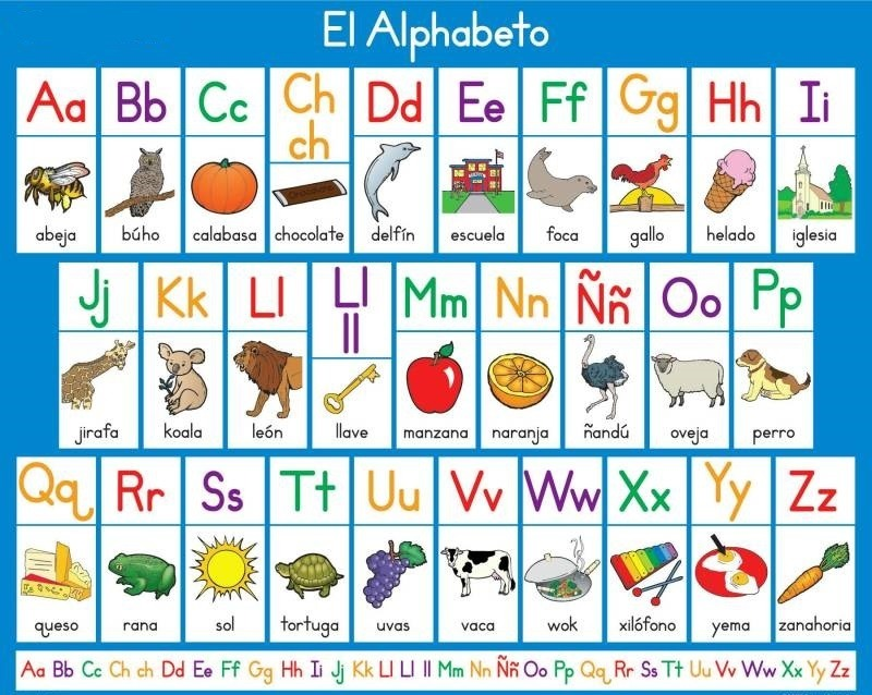 Fun Facts About The Orthography Of The Spanish Alphabet - alphabet in spanish