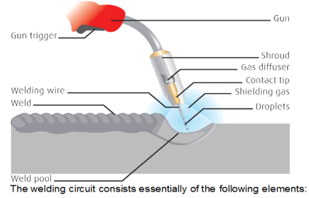 Types Of Welding Processes Sparker Electric Ltd