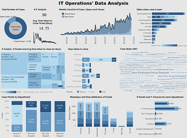 Operations Dashboard Solutions - Sparklore