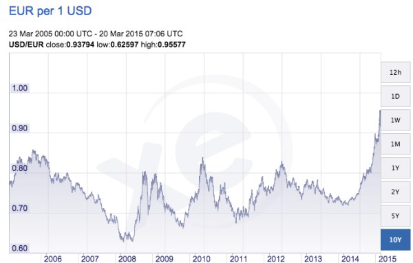 USD-euro-exchange-rate-graph