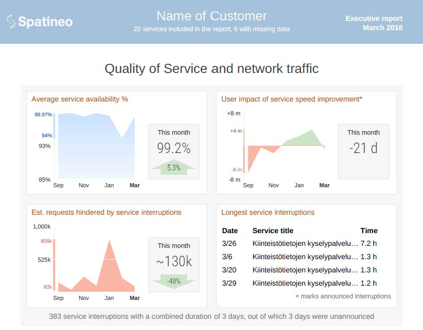 Spatineo Monitor New Feature Concise and Visual Executive Reports