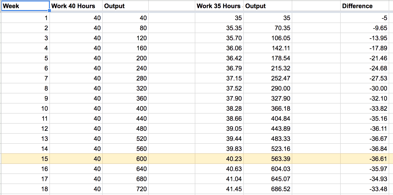 Your productivity spending 1 hour every day working.