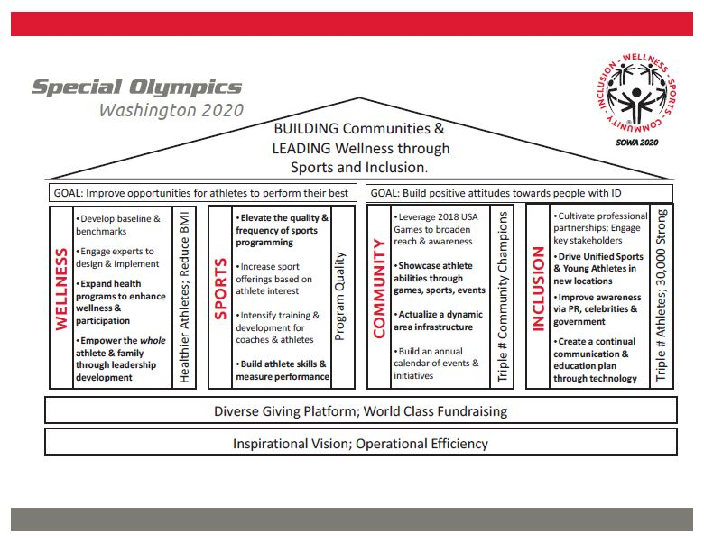 Special Olympics Washington2020 Strategic Plan - Special Olympics - strategic plan