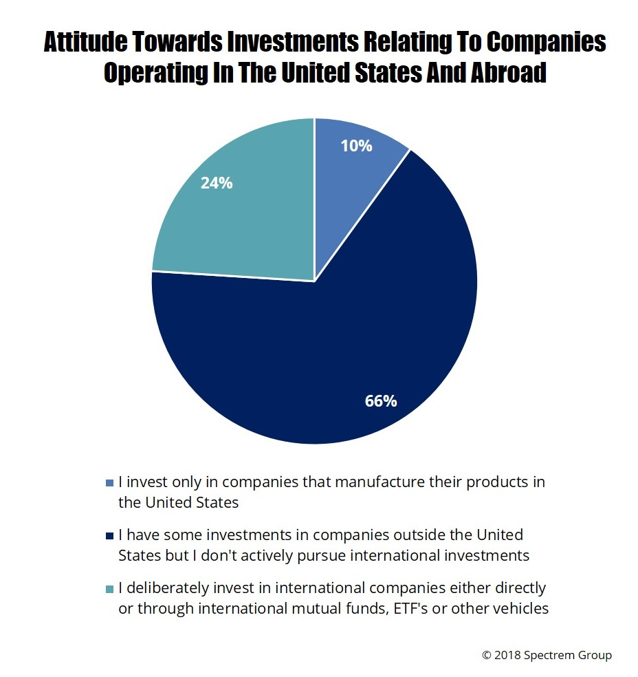 Invest Companies The International Avenue To Investing