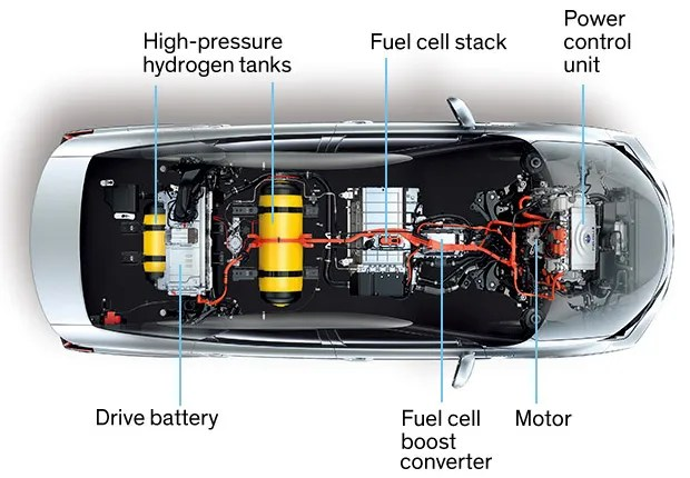 Why the Automotive Future Will Be Dominated by Fuel Cells - IEEE