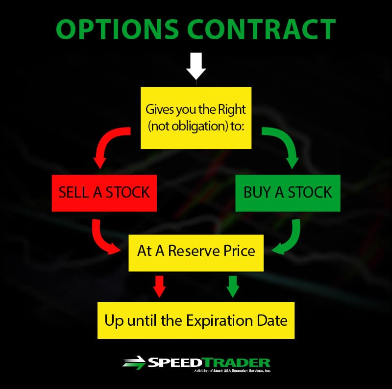 Options Trading - An Introductory Guide for Traders