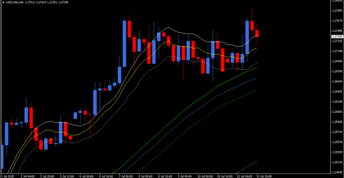 USDCAD - 4h
