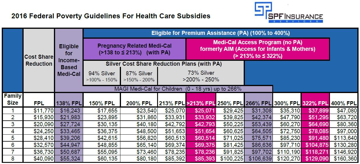 CA Maternity Subsidy 1 - qualification table