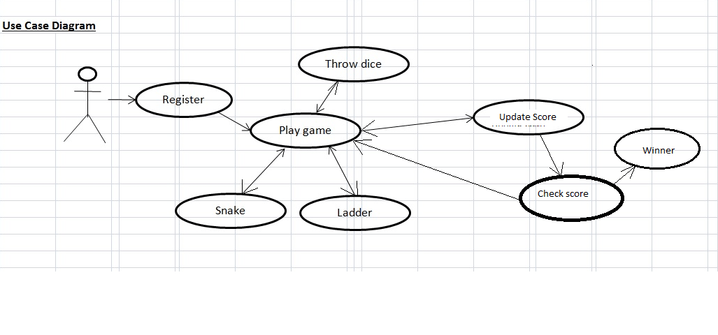 where to use class diagrams