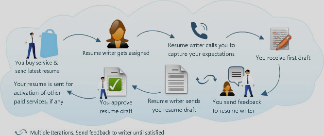 Professional Resume Writing Spidefocus
