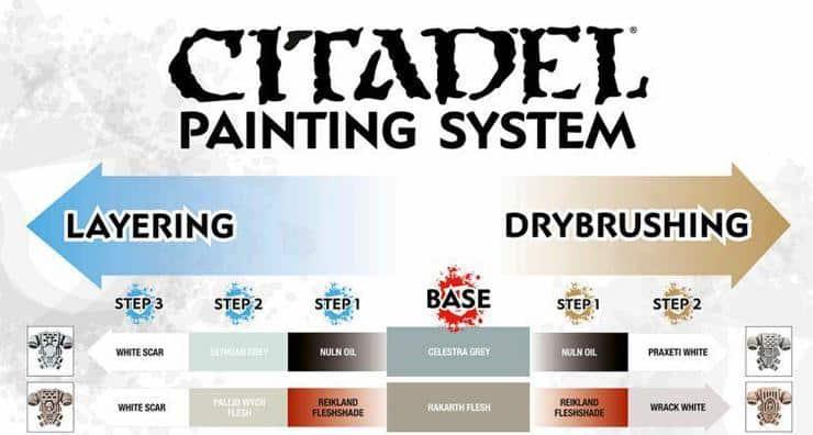 FREE PDF - Citadel\u0027s Painting System Chart Download - Spikey Bits