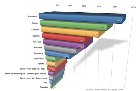 Most Used Social Media Network For Business