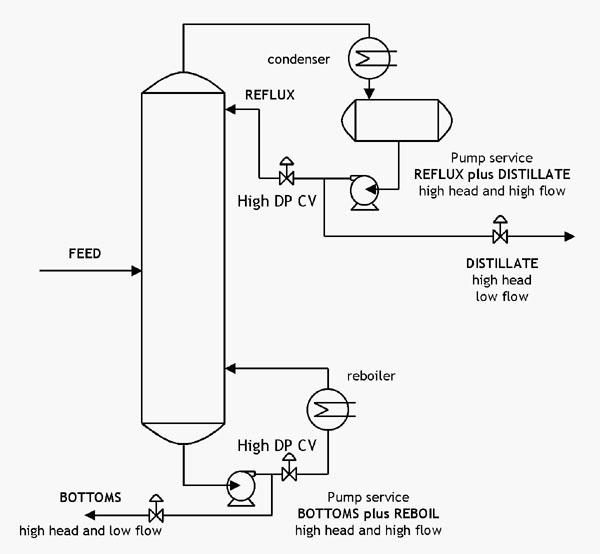 Split Flow Pumps \u2014 Process Diagrams