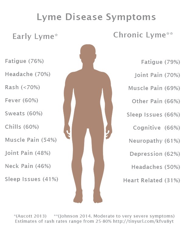 Symptom-Chart-Blue-Grey-Brown-2-19-15