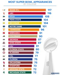 INFOGRAPHIC: Colleges that produce the most Super Bowl ...