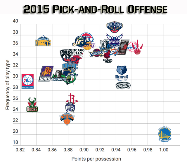 Pick and roll not the force it once was, but it still drives best - pick chart