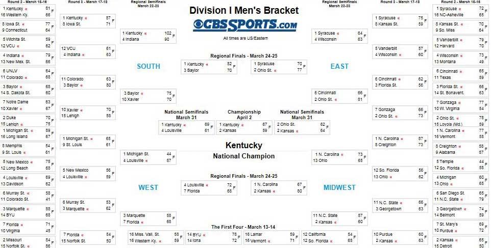 NCAA Basketball - CBSSports