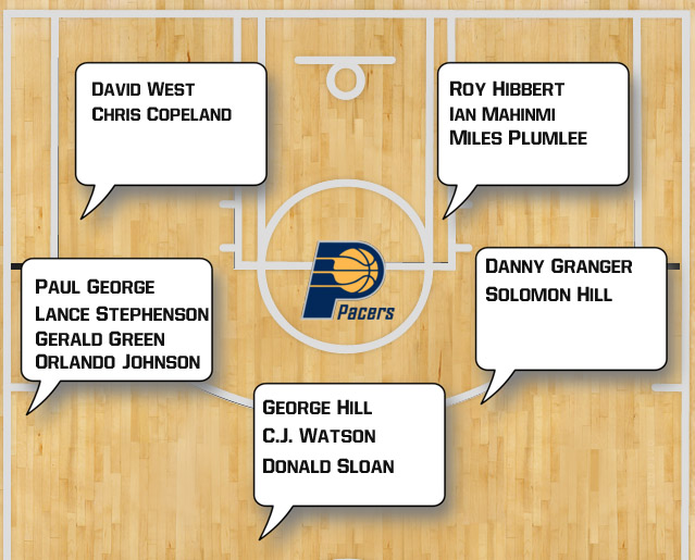 Indiana Pacers Depth Chart Chart Designs Template