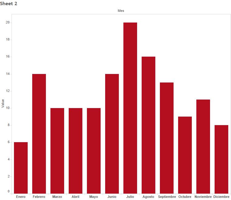 Pitchers y Mes de nacimiento, MLB 2015