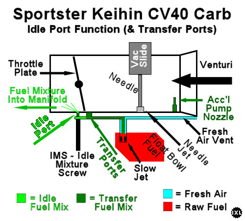 Cv 40 Carb Diagram - Data Wiring Diagrams \u2022