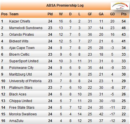 Absa Premier League Log Table 2017 Epl Results And Standing