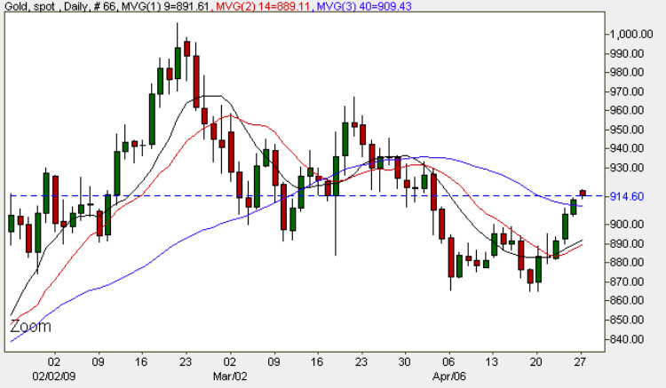 Gold Chart - Spot Gold Prices Today 27th April 2009