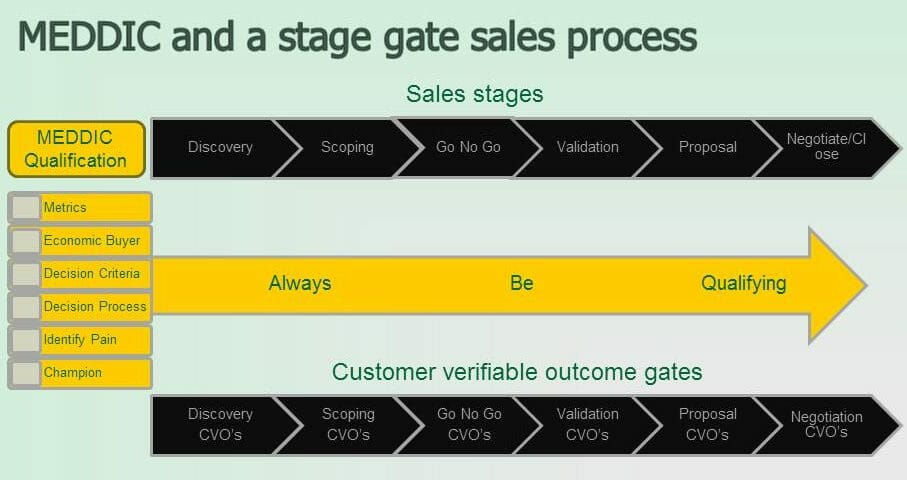 The 12 Best Sales Methodologies You Need To Know