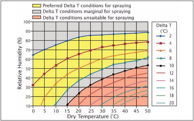 What is Delta T and why is it important for spraying? Sprayers 101