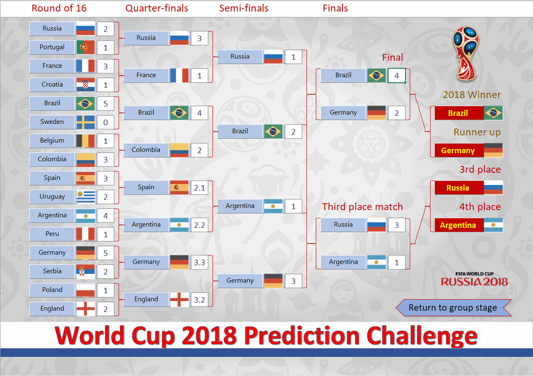 2018 World Cup Russia Free Predictor Template Spreadsheet1