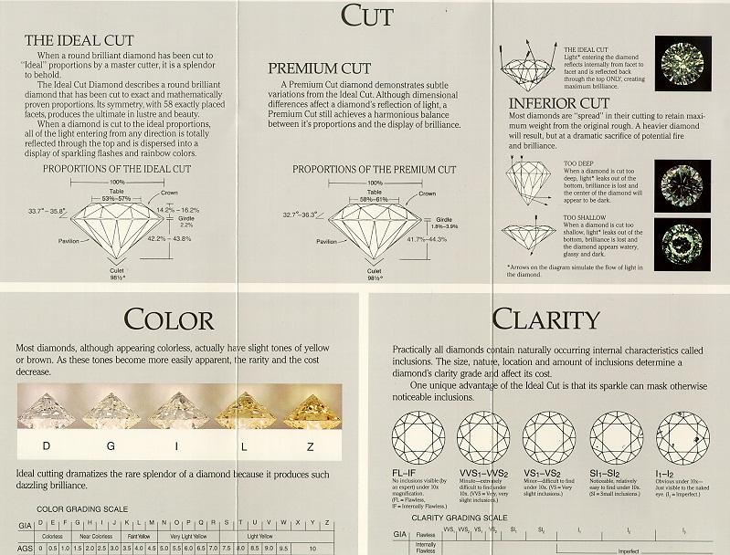 Diamond Chart \u2013 SpritzJewelers
