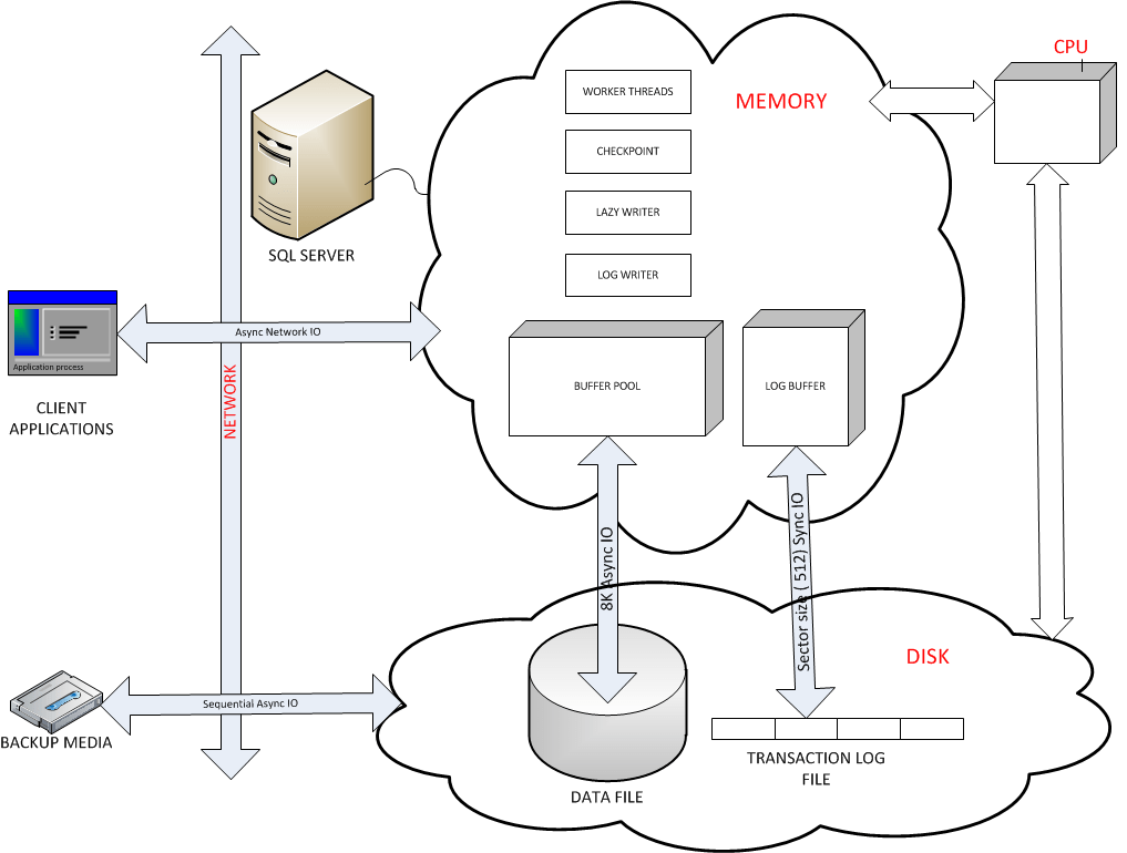 microsoft server diagram