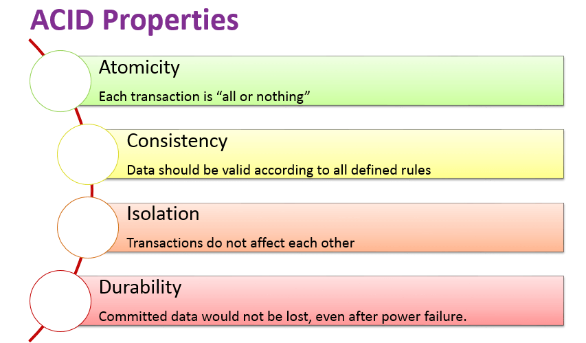 acid properties in sql server
