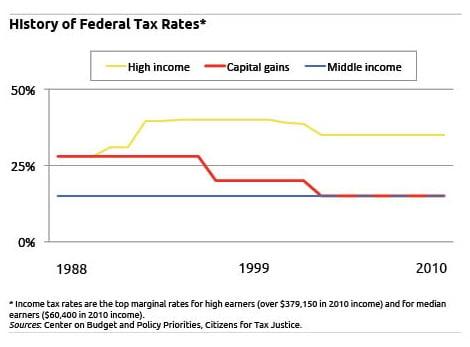Taxing Behavior Squared Away Blog