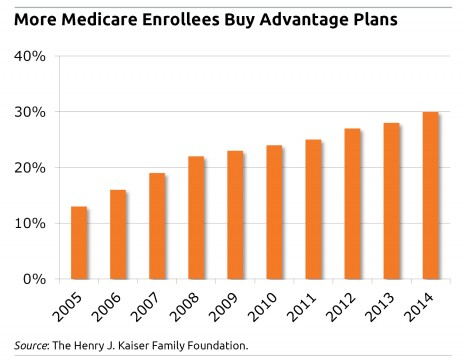 medicare advantage Search Results Squared Away Blog
