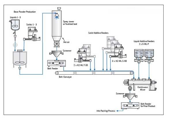 process flow diagram manufacturing