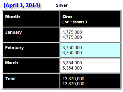 Silver Eagle Update April 1 2014