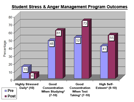 Los Angeles Student Stress Management \u2013 Reduce Anxiety, Improve - stress management chart